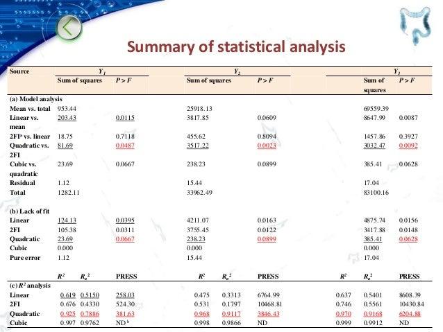 Summary of statistical analysis Source Y1 Y2 Y3 Sum of squares P > F Sum of squares P > F Sum of squares P > F (a) Model a...