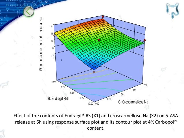 Effect of the contents of Eudragit® RS (X1) and croscarmellose Na (X2) on 5-ASA release at 6h using response surface plot ...