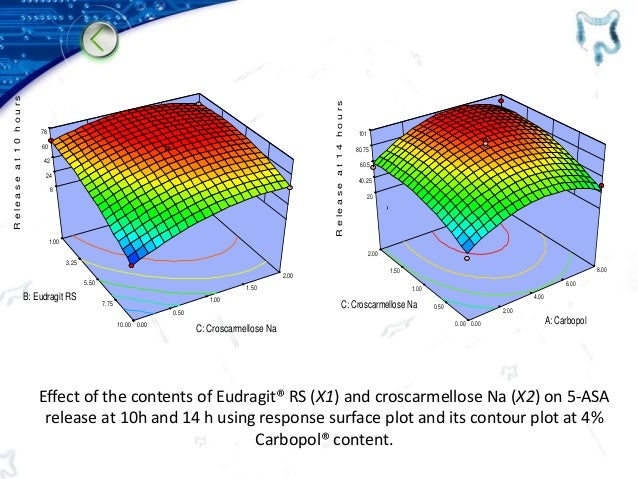 Effect of the contents of Eudragit® RS (X1) and croscarmellose Na (X2) on 5-ASA release at 10h and 14 h using response sur...