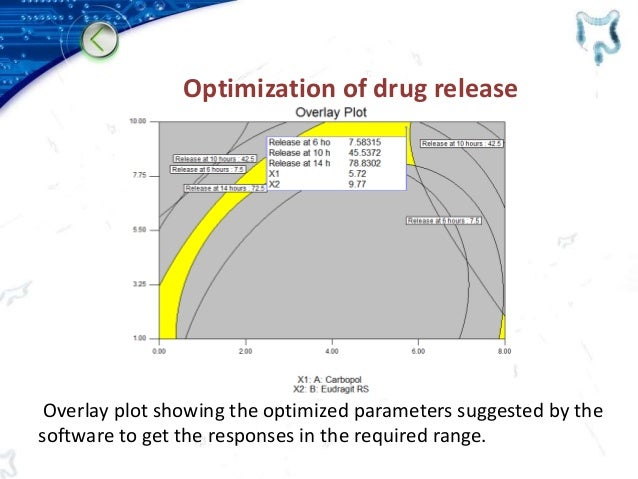 Optimization of drug release Overlay plot showing the optimized parameters suggested by the software to get the responses ...
