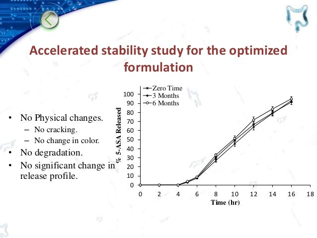 Accelerated stability study for the optimized formulation • No Physical changes. – No cracking. – No change in color. • No...