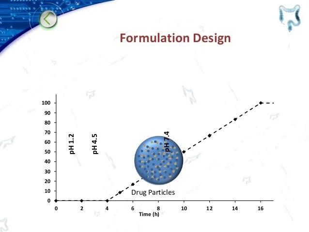 0 10 20 30 40 50 60 70 80 90 100 0 2 4 6 8 10 12 14 16 Time (h) Formulation Design Drug Particles pH1.2 pH4.5 pH7.4