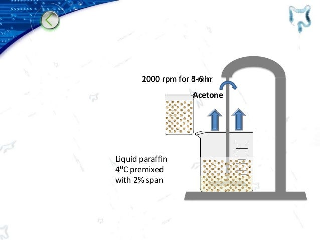 Liquid paraffin 4⁰C premixed with 2% span Acetone 2000 rpm for 5 min1000 rpm for 4-6 hr