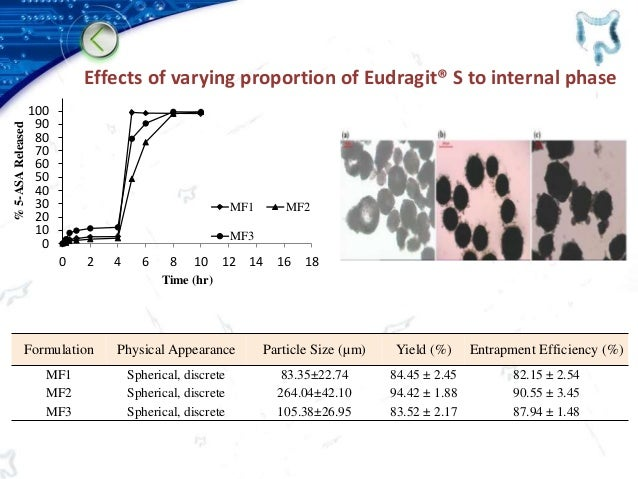 Effects of varying proportion of Eudragit® S to internal phase Formulation Physical Appearance Particle Size (µm) Yield (%...