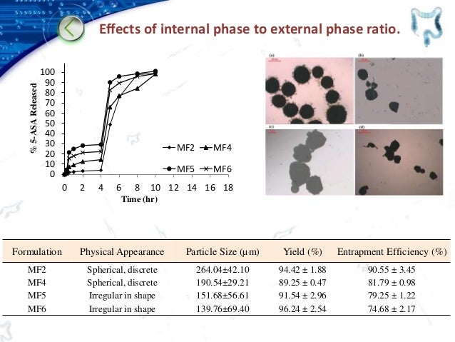 Effects of internal phase to external phase ratio. Formulation Physical Appearance Particle Size (µm) Yield (%) Entrapment...