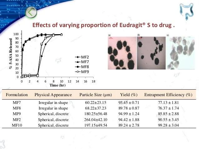 Effects of varying proportion of Eudragit® S to drug . Formulation Physical Appearance Particle Size (µm) Yield (%) Entrap...