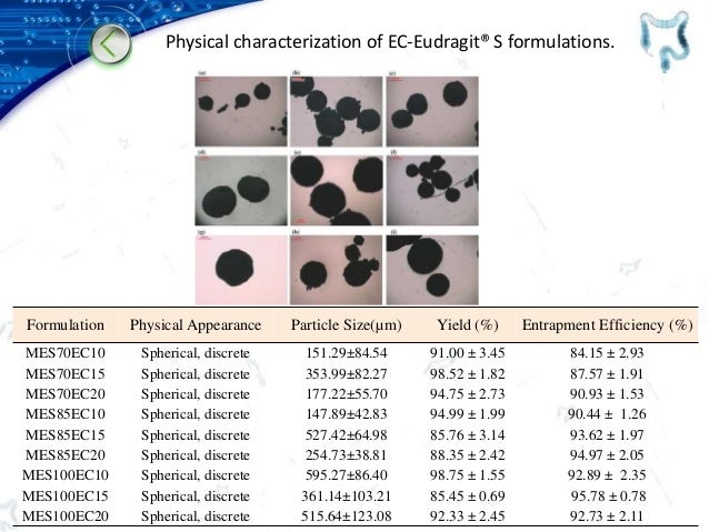 Physical characterization of EC-Eudragit® S formulations. Formulation Physical Appearance Particle Size(µm) Yield (%) Entr...