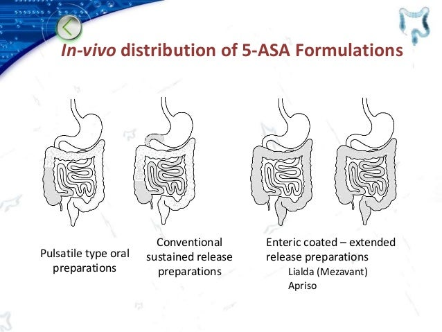 In-vivo distribution of 5-ASA Formulations Pulsatile type oral preparations Conventional sustained release preparations En...