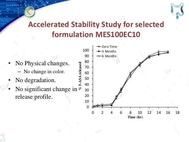 Accelerated Stability Study for selected formulation MES100EC10 • No Physical changes. – No change in color. • No degradat...