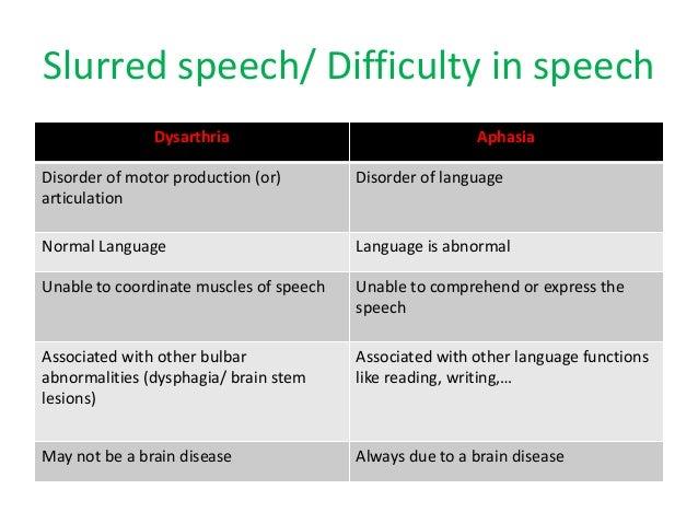 Speech-Language Pathology and Audiology