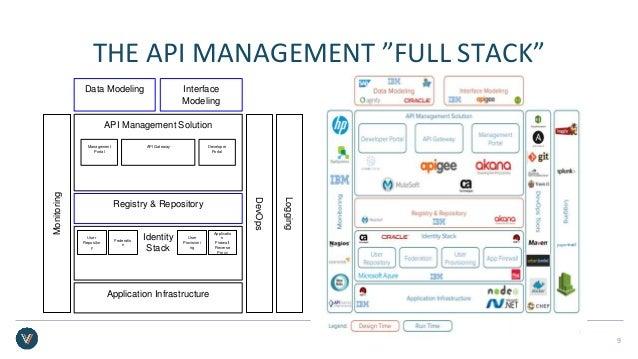 """THE API MANAGEMENT """"FULL STACK"""" 9 Data Modeling Interface Modeling API Management Solution Management Portal Developer Por..."""