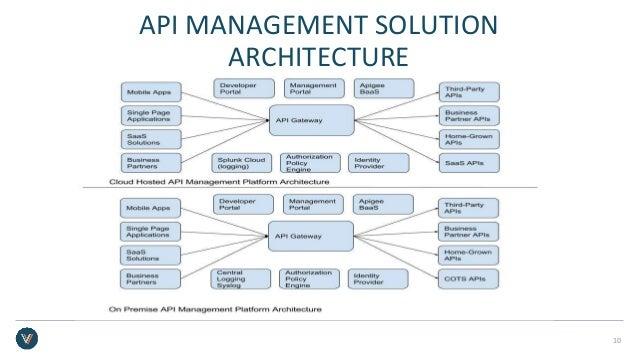 API MANAGEMENT SOLUTION ARCHITECTURE 10