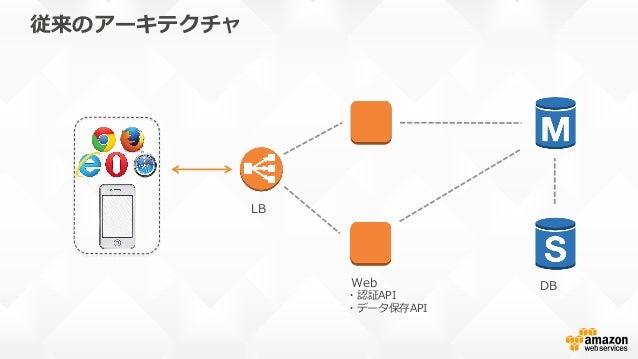 クラウドネイティブなアーキテクチャ Lambda (ロジック) API Gateway DynamoDB (データ保存)