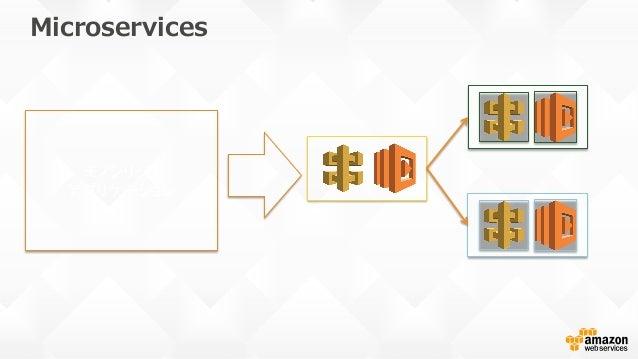 External interface wrapper 外部サービス 利用システム 外部サービスA 外部サービスB 外部サービスC 利用システムからは サービス詳細を隠蔽 自システムでの 細かいコントロール