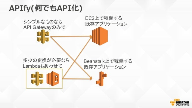 API Gateway x Lambdaで可能になった世界 • API Gateway x Lambdaはアプリ開発者のため のAWSの新しいプラットフォーム • API Gatewayによって・・・ – APIドリブンな開発の敷居が⼤き...