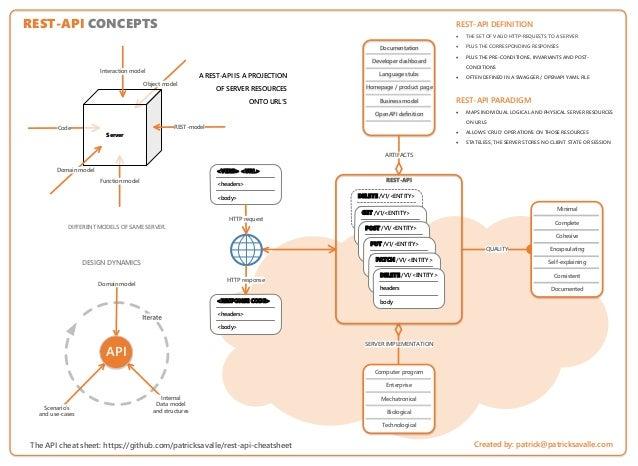 Object model Function model Code DELETE /V1/<ENTITY> headers body SERVER IMPLEMENTATION QUALITY Documentation Developer da...