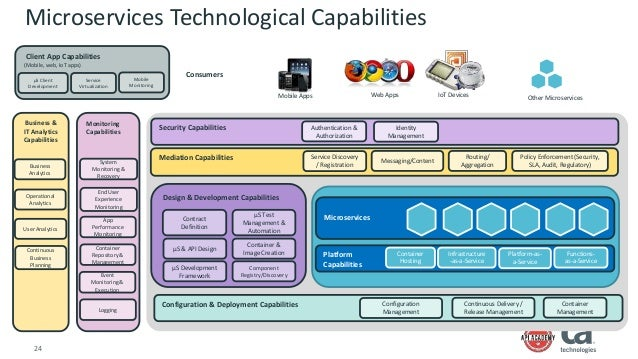 A capability blueprint for microservices development iterative approach 24 malvernweather Image collections