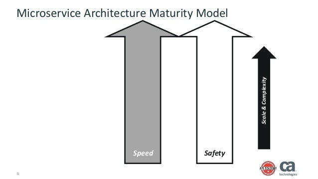 A capability blueprint for microservices 5 5 microservice architecture maturity model malvernweather Choice Image