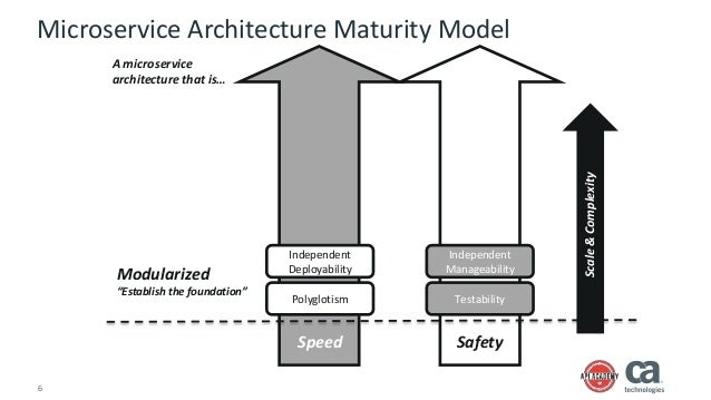 A capability blueprint for microservices 5 microservice architecture maturity model speed safety scalecomplexity 6 malvernweather Choice Image