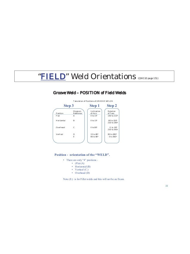 Welder Qualification Record Welder Performance Qualification (WPQ) 1. Coupon or production for each welding process (SMAW,...