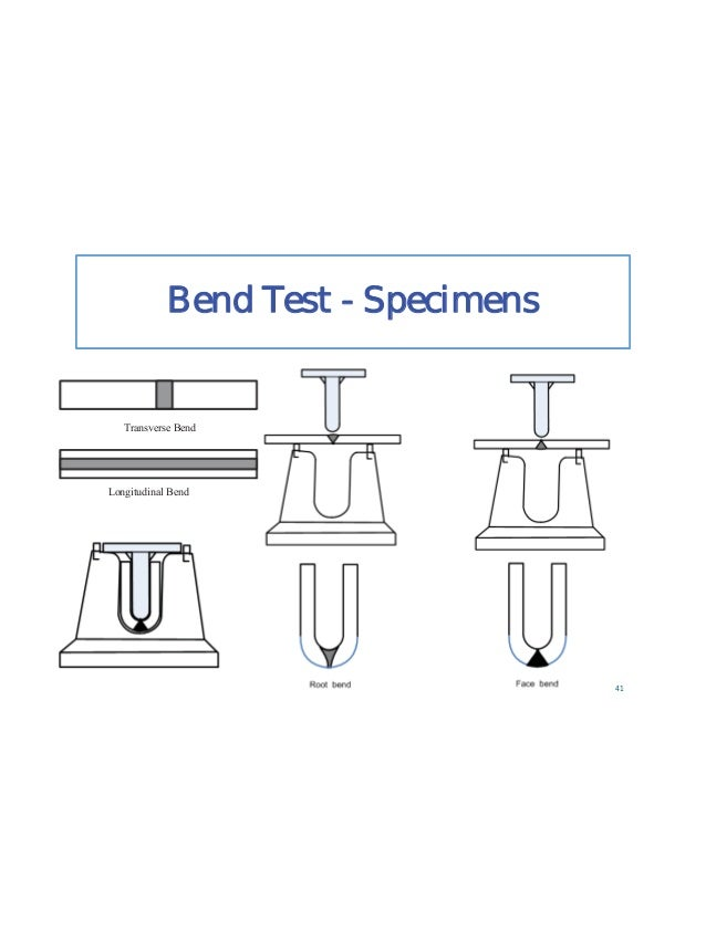 Welding Variables (QW 350) Actual Variables Range Qualified 10. Deposited Thickness for each process (QW 403.30) a. Proces...
