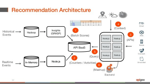 Webcast Api Centric Architecture For Building Context
