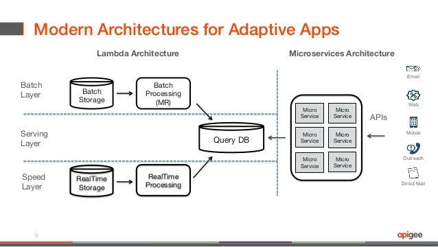 Webcast: API-Centric Architecture for Building Context-Aware Apps