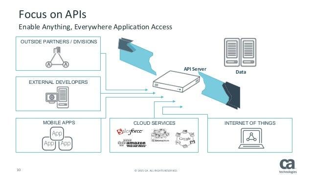 Api Architectures For The Modern Enterprise
