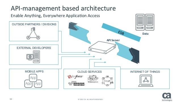 Api architectures for the modern enterprise enablement business logic 16 ccuart Gallery