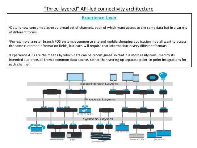 Three layer api design architecture for Layer 7 architecture