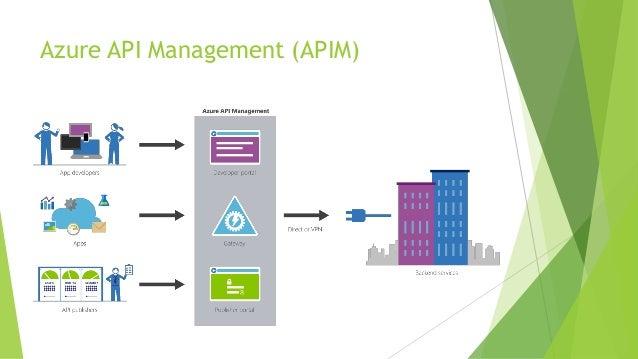 Api As A Product With Azure Api Management Apim