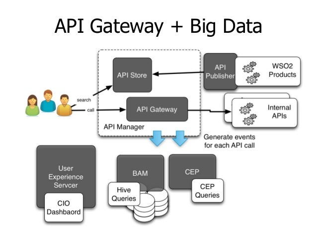 API and Big Data Solution Patterns