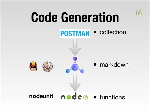 Api code generation code generation collection markdown functions 18 malvernweather Gallery