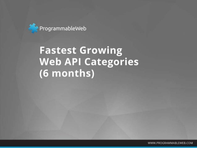 Fastest Growing Web API Categories: Last 6 Months