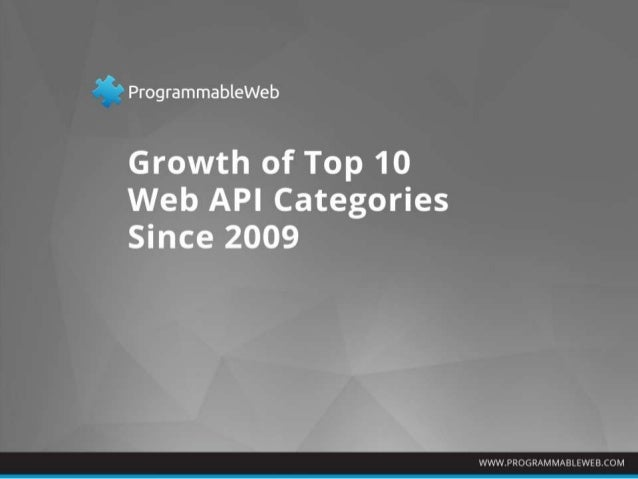 Fastest Growing Web API Categories Since 2009