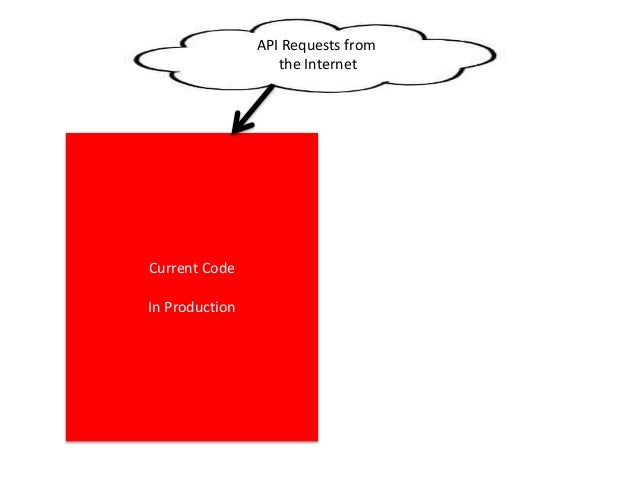 API Requests from the Internet New Code Getting Prepared for Production