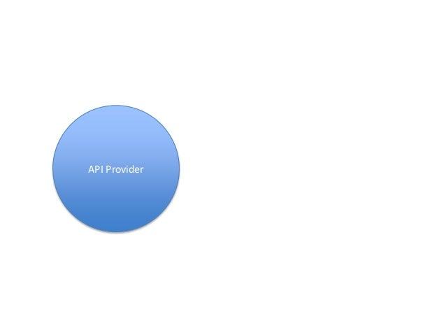 API Provider PROVIDES API Consumer CONSUMES Traditional API Interactions