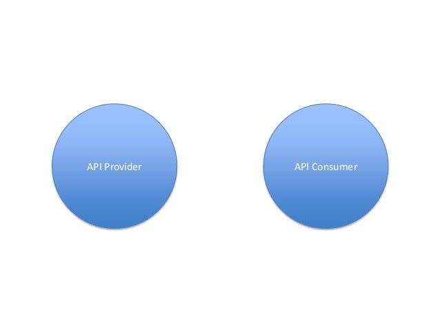 API Provider PROVIDES EVERYTHING API Consumer CONSUMES Everything means, API Provider does: • Data Gathering • Data Format...