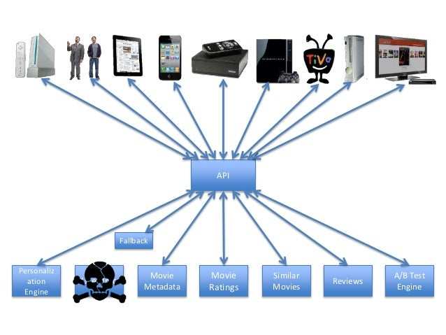 Zuul * • Multi-Region Resiliency • Insights • Stress Testing • Canary Testing • Dynamic Routing • Load Shedding • Security...