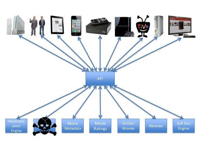 PersonalizationEngineUser InfoMovieMetadataMovieRatingsSimilarMoviesAPIReviewsA/B TestEngine