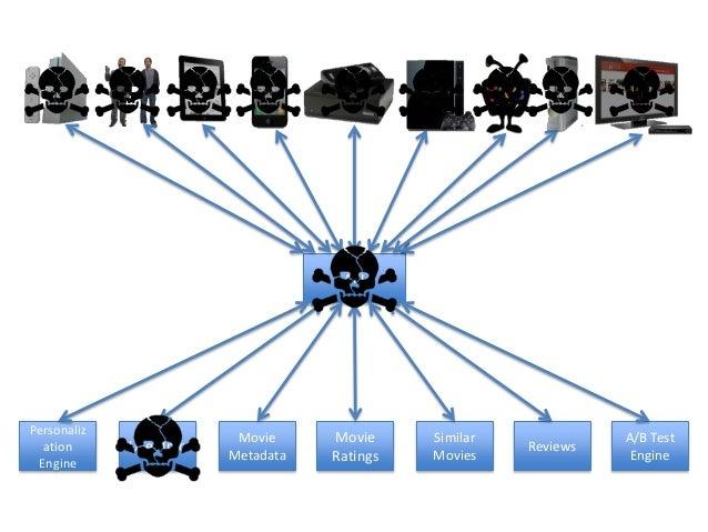 PersonalizationEngineUser InfoMovieMetadataMovieRatingsSimilarMoviesAPIReviewsA/B TestEngineFallback