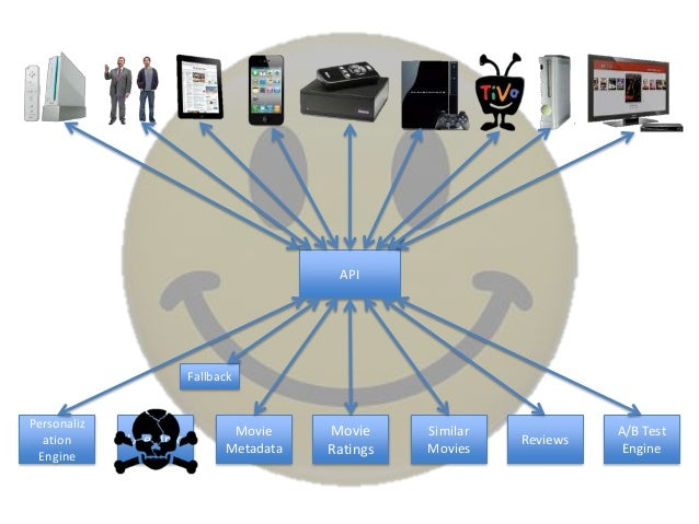 Scaling…OrganizationSystemsDevicesDevelopmentTesting