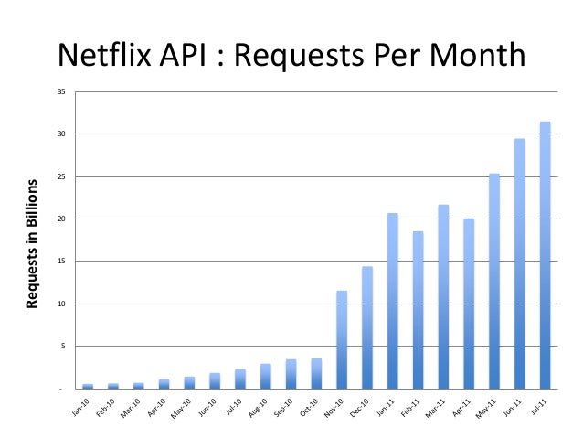 Netflix API : Requests Per Month-5101520253035RequestsinBillions