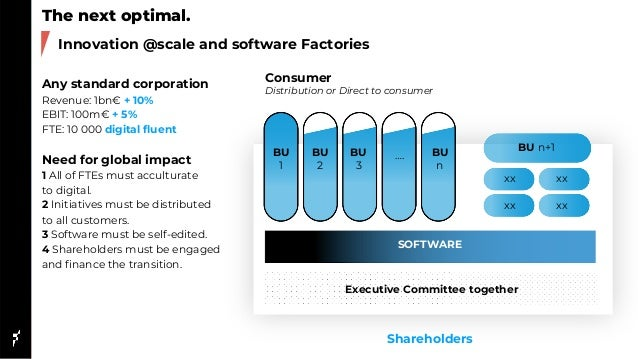 The next optimal. Innovation @scale and software Factories BU 1 BU 2 BU 3 …. BU n BU n+1 xx xx xx xx Any standard corporat...