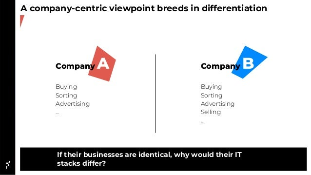 A company-centric viewpoint breeds in differentiation Company A Buying Sorting Advertising ... Company B Buying Sorting Ad...