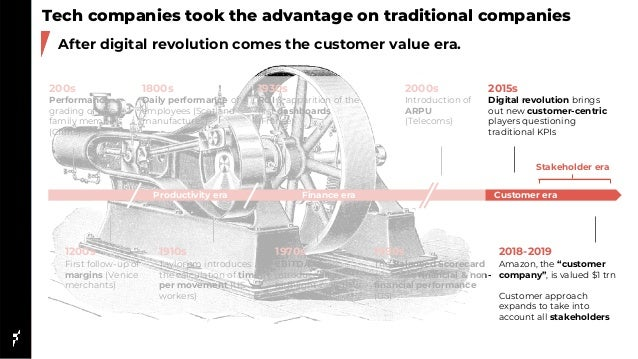 Tech companies took the advantage on traditional companies After digital revolution comes the customer value era. 200s Per...