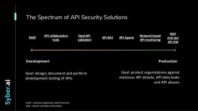 The Spectrum of API Security Solutions Development Production RASP API collaboration tools OpenAPI validation API BAS WAF ...