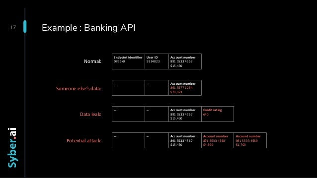 Example : Banking API 17 Endpoint identifier DF56KR User ID 5934023 Account number 891 5533 4567 $15,430 -- -- Account num...