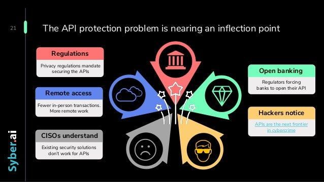 Confidential The API protection problem is nearing an inflection point 21 Regulations Privacy regulations mandate securing...