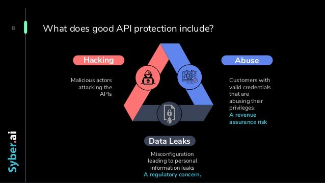 Confidential What does good API protection include? 8 Hacking Malicious actors attacking the APIs Abuse Customers with val...